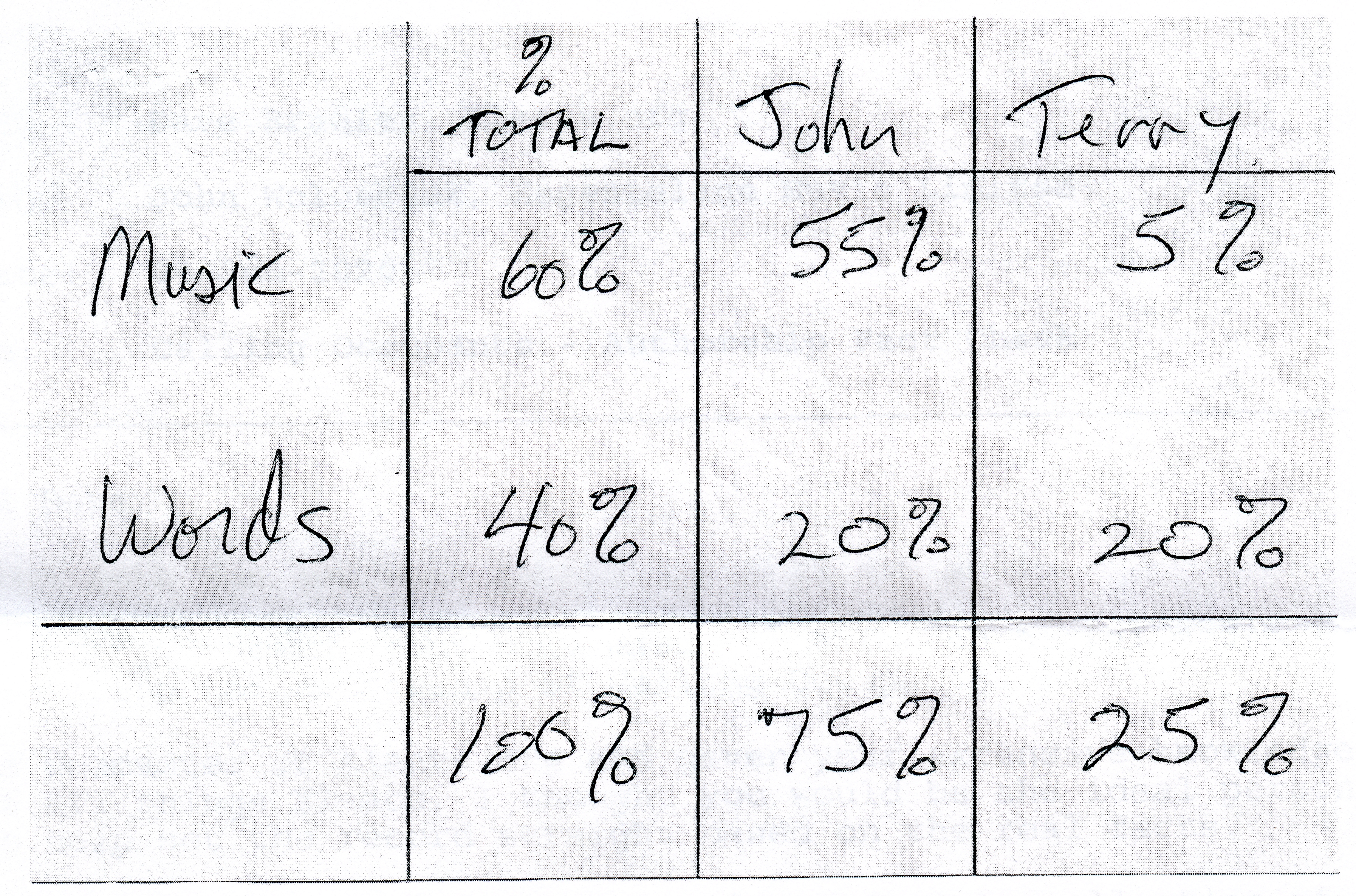 This is a scanned image of the handwritten calculations John and Terry used for the songwriting/publishing royalties for Calling Occupants.